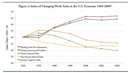 Index of Changing Work Tasks jpeg