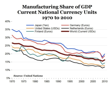 Manufacturing Share of GDP jpeg
