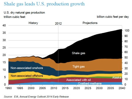 Nat Gas Prod to 2040 jpeg