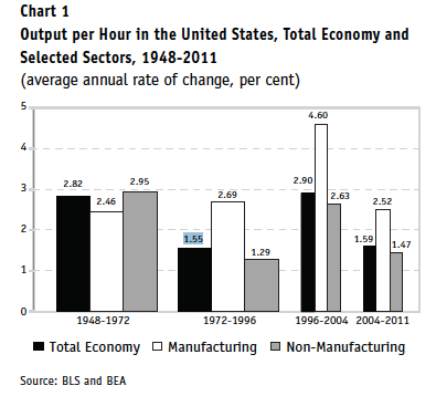Output per Hour in the U.S. jpeg