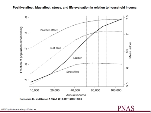 Positive affect, blue affect, stress and life evaluation jpeg