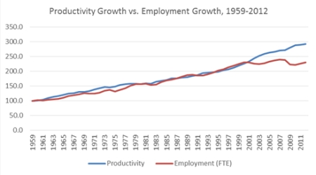 Productivity and Unemployment Growth jpeg