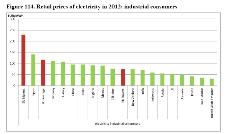 Retail Prices of Electricity Industrial Consumers jpeg