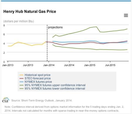 STEO Jan 14 Nat Gas Price jpeg