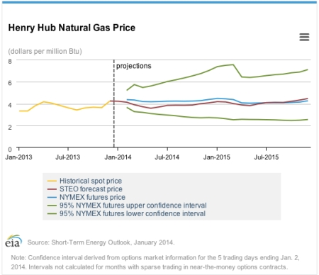 STEO Jan 14 Nat Gas Price jpeg
