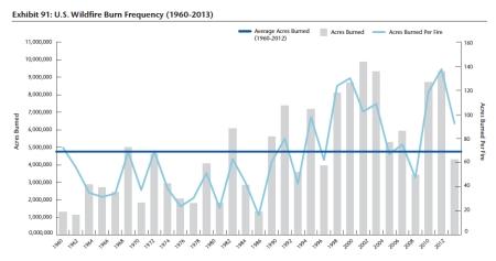 U.S. Wildfire Burn Frequency jpeg