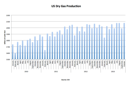 US Dry Gas Production Oct 2013 jpeg