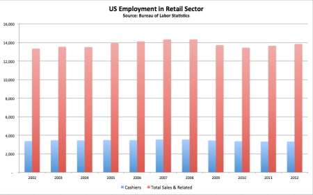 US Employment in Retail Sector jpeg