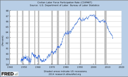 US Labor Force Participation Rate Dec 13 jpeg