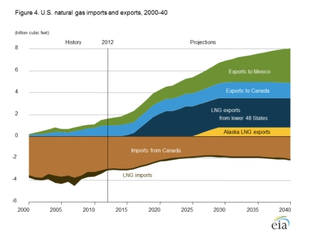 US Nat Gas Import Export 2014 jpeg