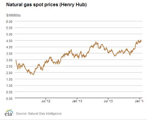 Wellhead Price Of Natural Gas Versus Henry Hub