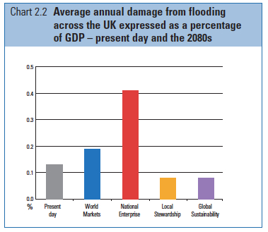 Annual Average Flood Damage % of GDP jpeg