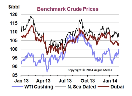 Benchmark Crude Prices jpeg