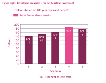 Cost Benefit Flood Investment jpeg