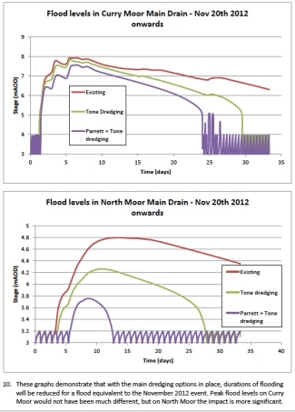 Drainage Model Parrett jpeg