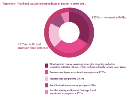 Flood and Coastal Risk Expenditure jpeg