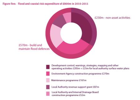Flood and Coastal Risk Expenditure jpeg