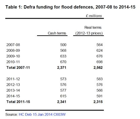 Flood Defence Spending jpeg
