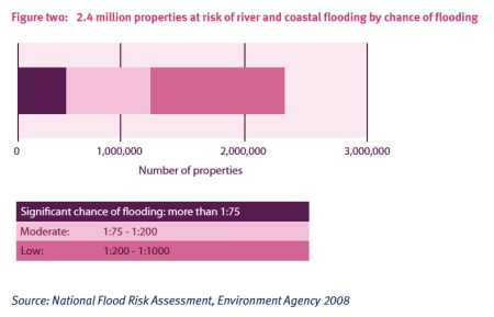 Fluvial Flood Risk jpeg