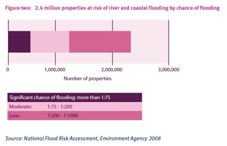 Fluvial Flood Risk jpeg