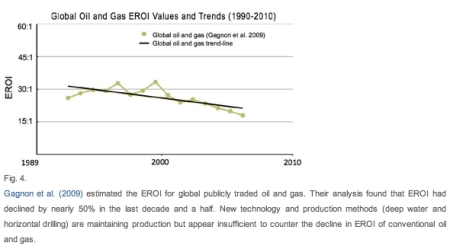 Global Oil and Gas EROIs jpeg
