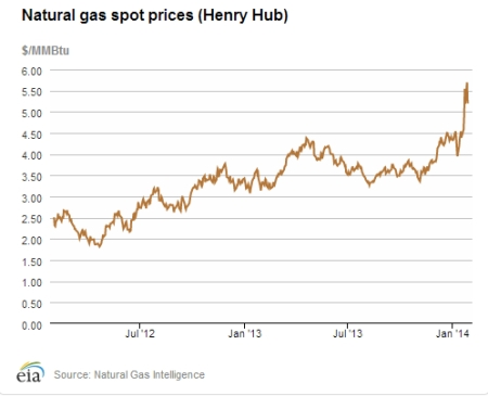 Natural Gas Spot Prices Jan 14 jpeg