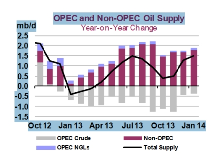 OPEC and Non-OPEC Oil Supply Jan 14 jpeg