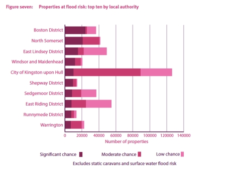 Properties at Flood Risk by Area jpeg