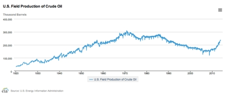 U.S. Field Production of Crude Oil Jan 14 jpeg