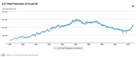 U.S. Field Production of Crude Oil Jan 14 jpeg