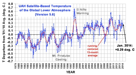 UAH Satellite Temps jpeg