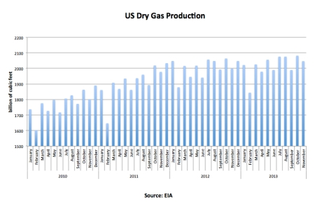 US Dry Gas Production Nov 13 jpeg