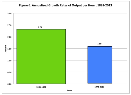 Annualised Growth Rates of Output per Hour jpeg