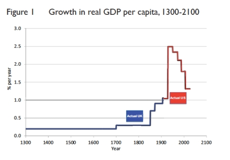 Growth in Real GDP per Capita jpeg