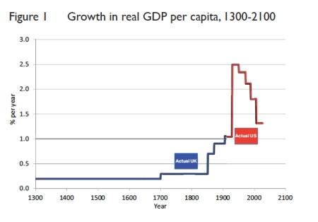 Growth in Real GDP per Capita jpeg