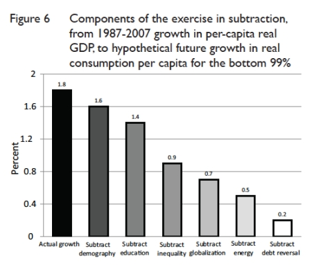Growth Subtraction Gordon jpeg