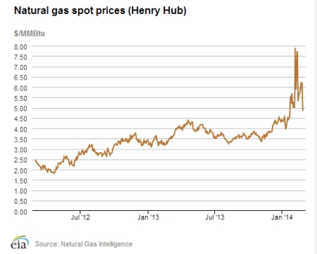 Natural Gas Spot Prices Mar 3 jpeg
