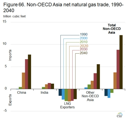 Non OECD Asia Nat Gas Trade jpeg