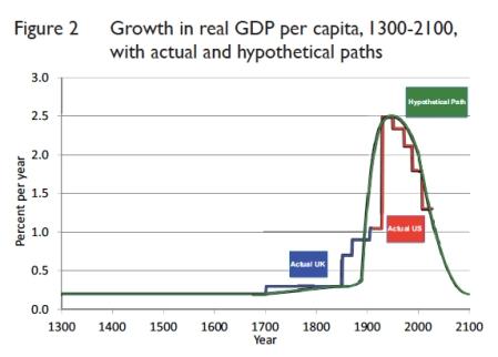 Real GDP Fantasy Forecast jpeg