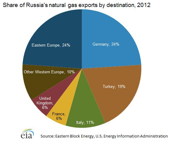 Venezuela Natural Gas Exports