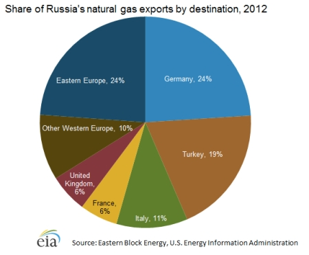 Share of Russia's Natural Gas Exports jpeg