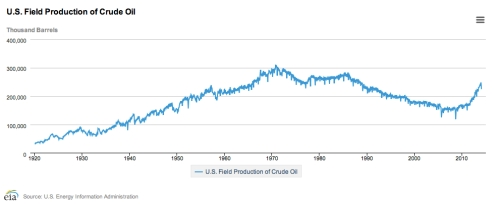 US Field Crude Oil Production April 2014 jpeg