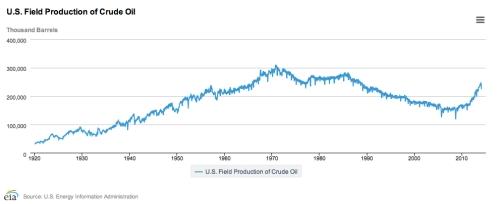 US Field Crude Oil Production April 2014 jpeg