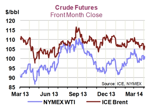 Crude Futures March 2014 jpeg