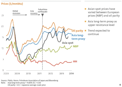 Global Natural Gas Prices jpeg