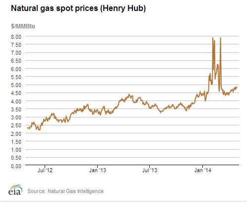 Natural Gas Spot Price May 14 jpeg