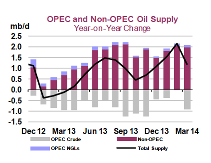OPEC and Non-OPEC Oil Supply March 2014 jpeg