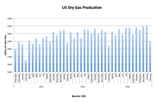 U.S. Dry Gas Production Feb 14 jpeg
