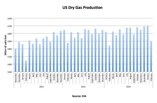 U.S. Dry Gas Production Feb 14 jpeg