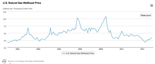U.S. Natural Gas Well Head Price April 2014 jpeg
